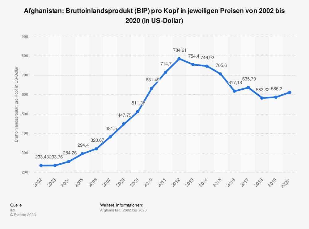 Statistik: Afghanistan: Bruttoinlandsprodukt (BIP) pro Kopf in jeweiligen Preisen von 2002 bis 2018 und Prognosen bis 2024 (in US-Dollar) | Statista