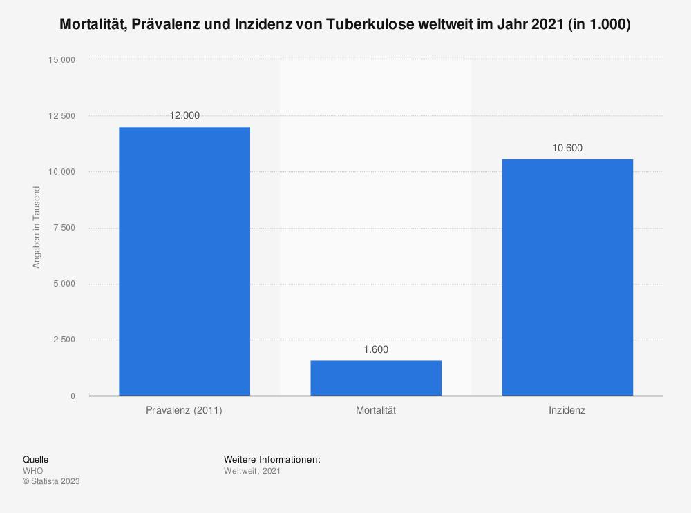 Statistik: Mortalität, Prävalenz und Inzidenz von Tuberkulose weltweit im Jahr 2011 (in 1.000) | Statista