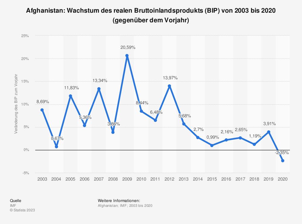 Statistik: Afghanistan: Wachstum des realen Bruttoinlandsprodukts (BIP) von 2008 bis 2018 (gegenüber dem Vorjahr) | Statista