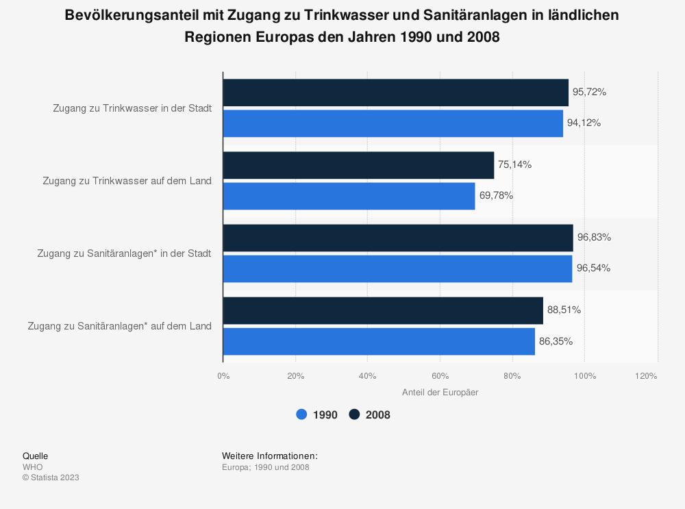 Statistik: Bevölkerungsanteil mit Zugang zu Trinkwasser und Sanitäranlagen in ländlichen Regionen Europas den Jahren 1990 und 2008 | Statista
