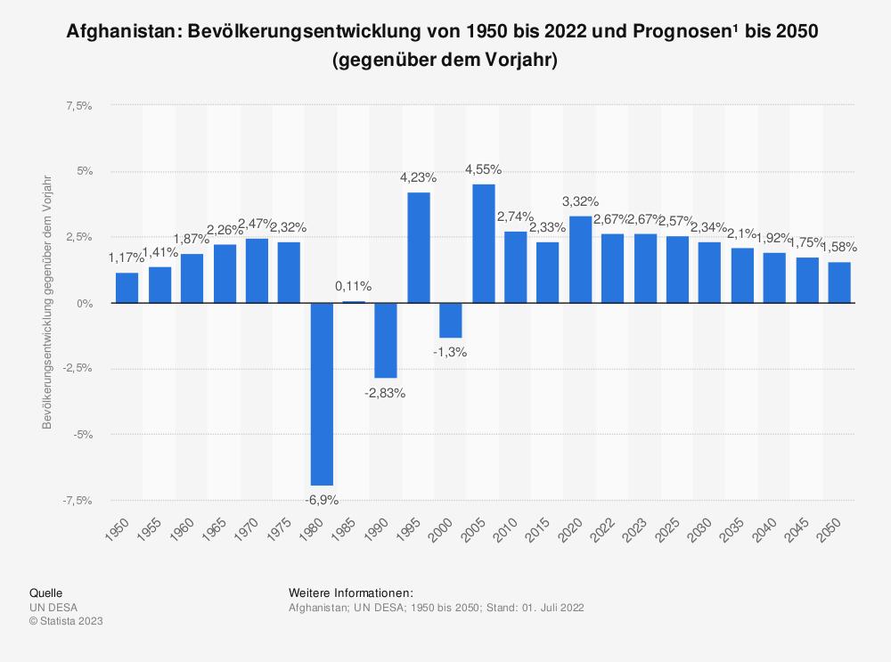 Statistik: Afghanistan: Bevölkerungsentwicklung von 2009 bis 2019 (gegenüber dem Vorjahr) | Statista
