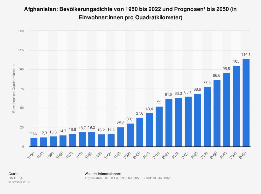 Statistik: Afghanistan: Bevölkerungsdichte von 2008 bis 2018 (in Einwohner pro Quadratkilometer) | Statista