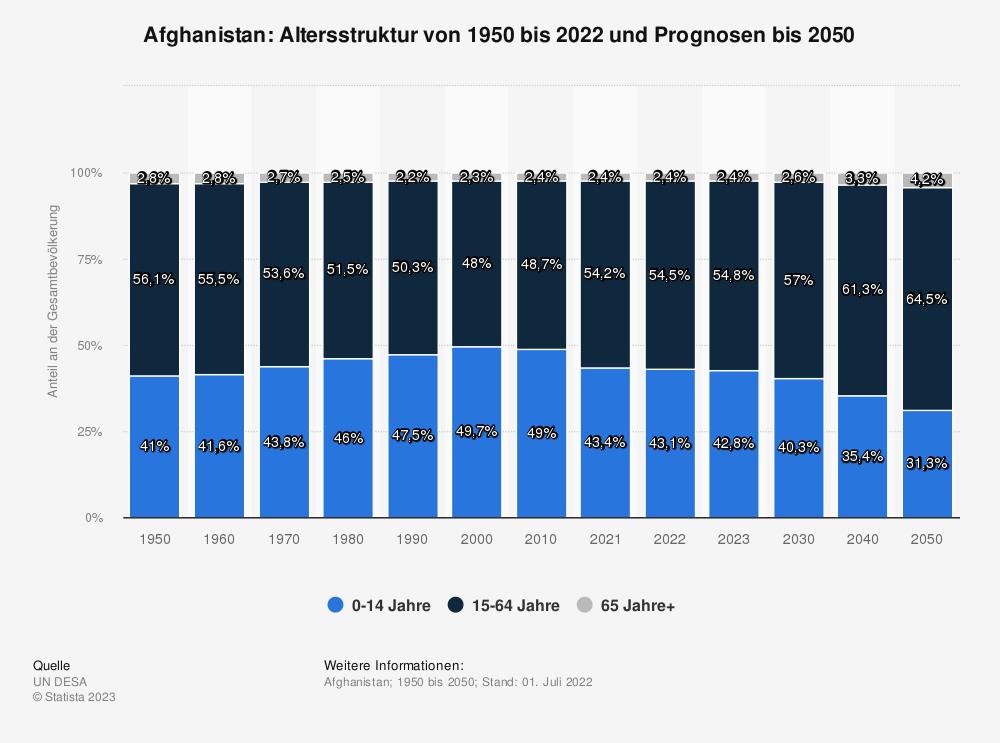Statistik: Afghanistan: Altersstruktur von 2009 bis 2019 | Statista