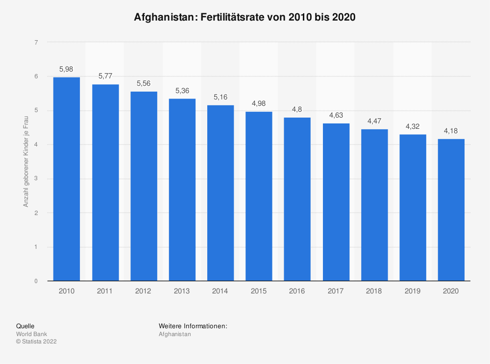 Statistik: Afghanistan: Fertilitätsrate von 2007 bis 2017 | Statista