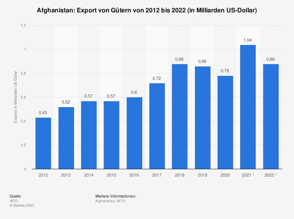 Statistik: Afghanistan: Export von Gütern von 2009 bis 2019 (in Milliarden US-Dollar) | Statista
