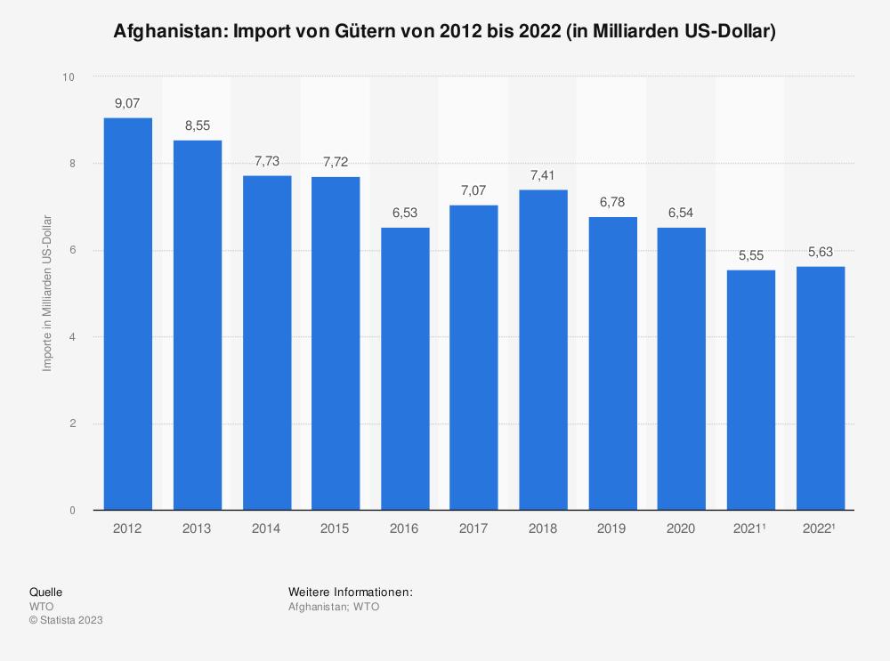 Statistik: Afghanistan: Import von Gütern von 2008 bis 2018 (in Milliarden US-Dollar) | Statista