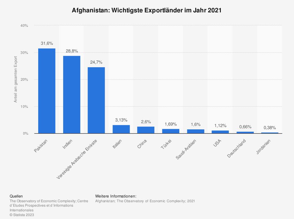 Statistik: Afghanistan: Wichtigste Exportländer im Jahr 2018 | Statista
