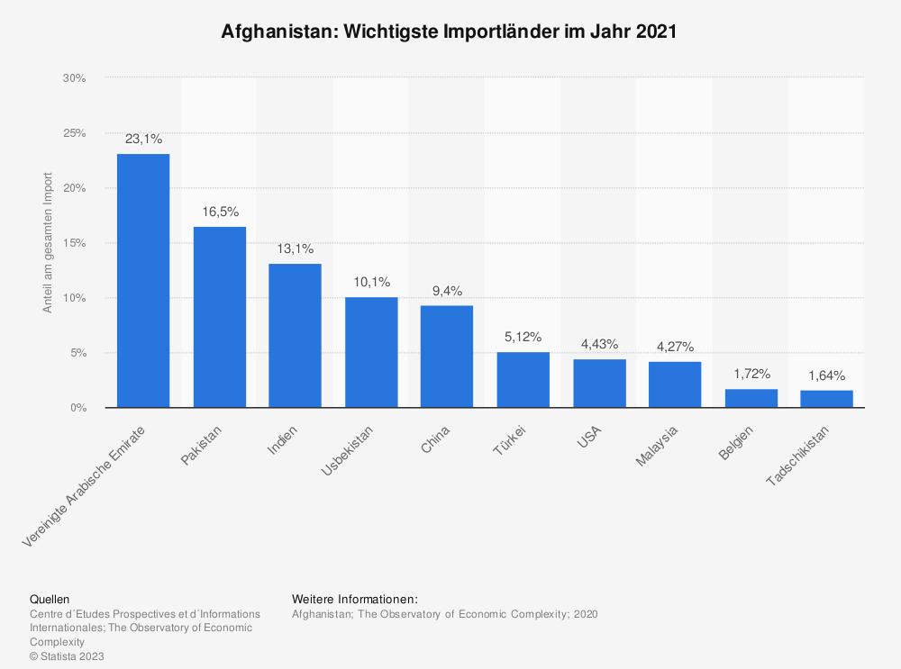 Statistik: Afghanistan: Wichtigste Importländer im Jahr 2017 | Statista