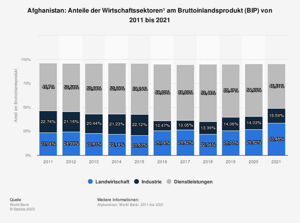Statistik: Afghanistan: Anteile der Wirtschaftssektoren* am Bruttoinlandsprodukt (BIP) von 2007 bis 2017 | Statista