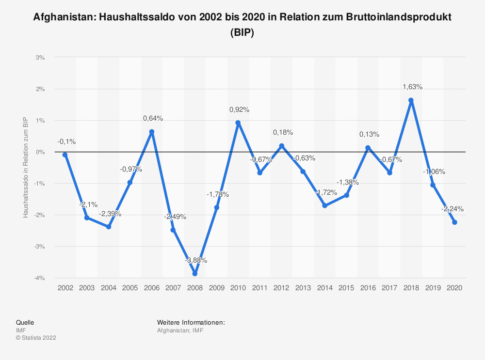 Statistik: Afghanistan: Haushaltssaldo von 2008 bis 2018 in Relation zum Bruttoinlandsprodukt (BIP) | Statista