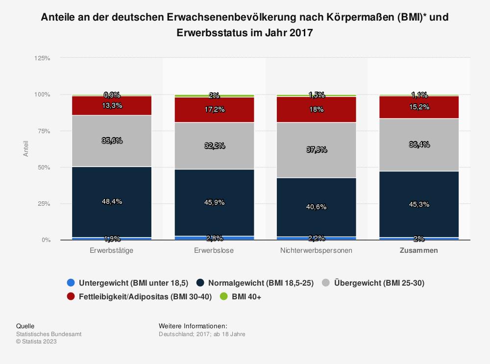 Statistik: Anteile an der deutschen Erwachsenenbevölkerung nach Körpermaßen (BMI)* und Erwerbsstatus im Jahr 2013 | Statista