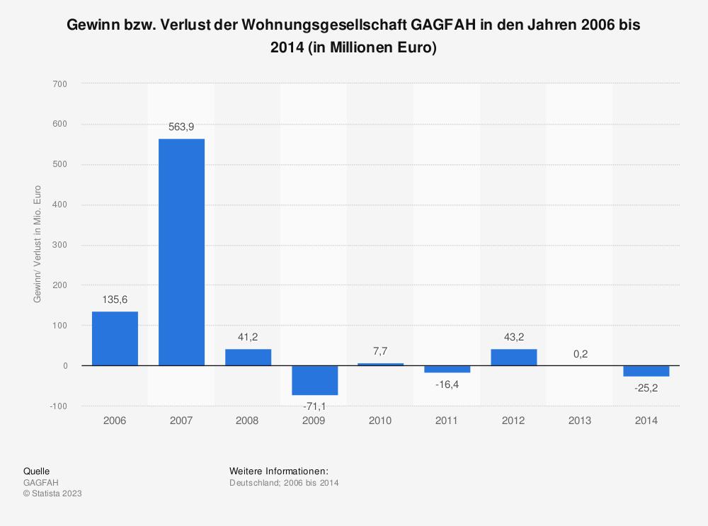 Statistik: Gewinn bzw. Verlust der Wohnungsgesellschaft GAGFAH in den Jahren 2006 bis 2014 (in Millionen Euro) | Statista