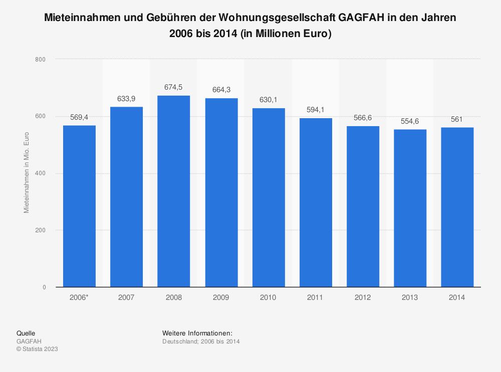 Statistik: Mieteinnahmen und Gebühren der Wohnungsgesellschaft GAGFAH in den Jahren 2006 bis 2014 (in Millionen Euro) | Statista