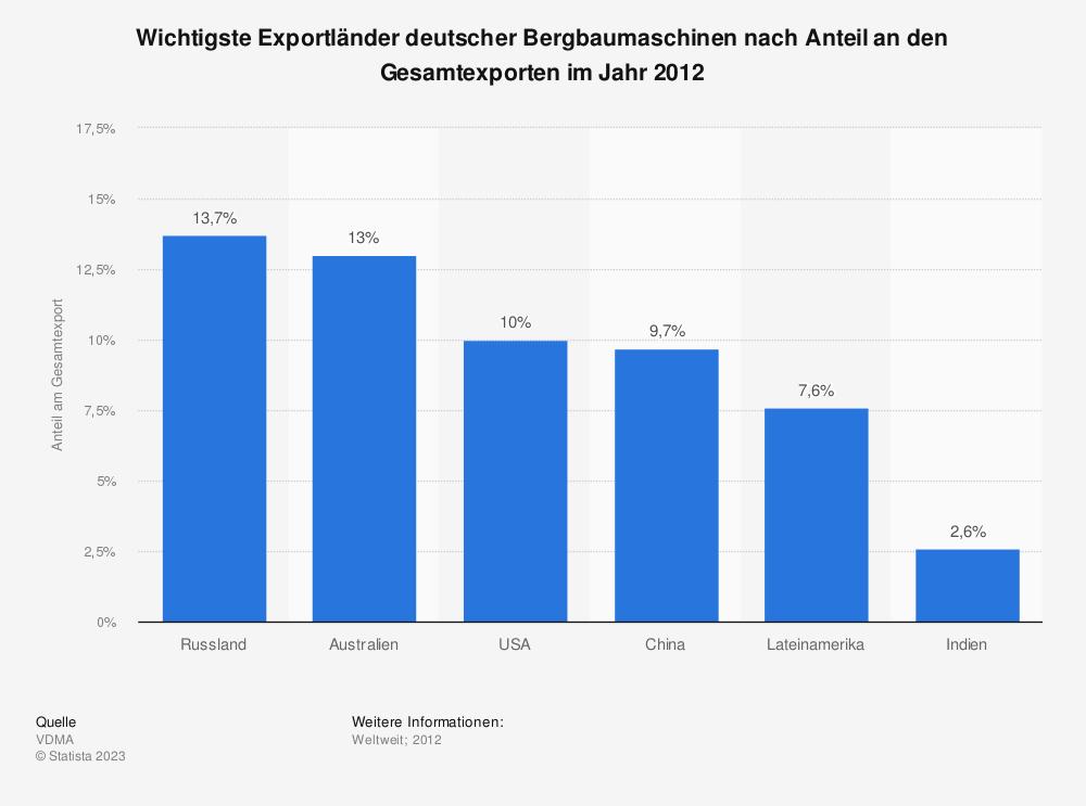 Statistik: Wichtigste Exportländer deutscher Bergbaumaschinen nach Anteil an den Gesamtexporten im Jahr 2012 | Statista