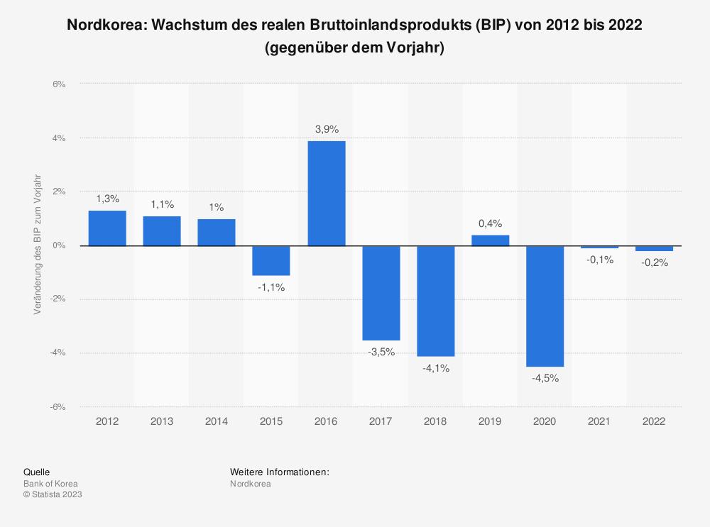 Statistik: Nordkorea: Wachstum des realen Bruttoinlandsprodukts (BIP) von 2007 bis 2017 (gegenüber dem Vorjahr) | Statista