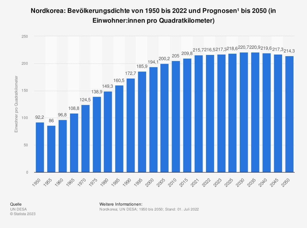 Statistik: Nordkorea: Bevölkerungsdichte von 2008 bis 2018 (in Einwohner pro Quadratkilometer) | Statista
