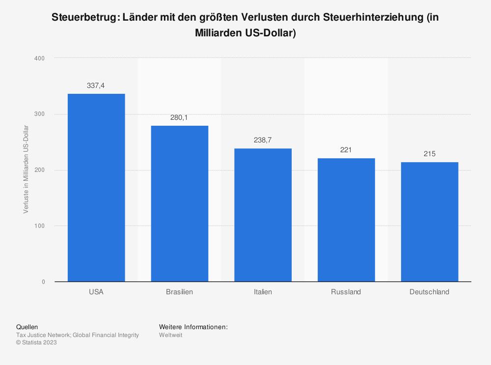 Statistik: Steuerbetrug: Länder mit den größten Verlusten durch Steuerhinterziehung (in Milliarden US-Dollar) | Statista