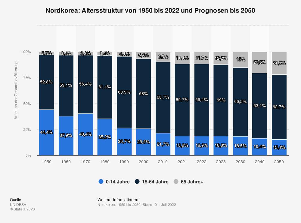 Statistik: Nordkorea: Altersstruktur von 2009 bis 2019 | Statista