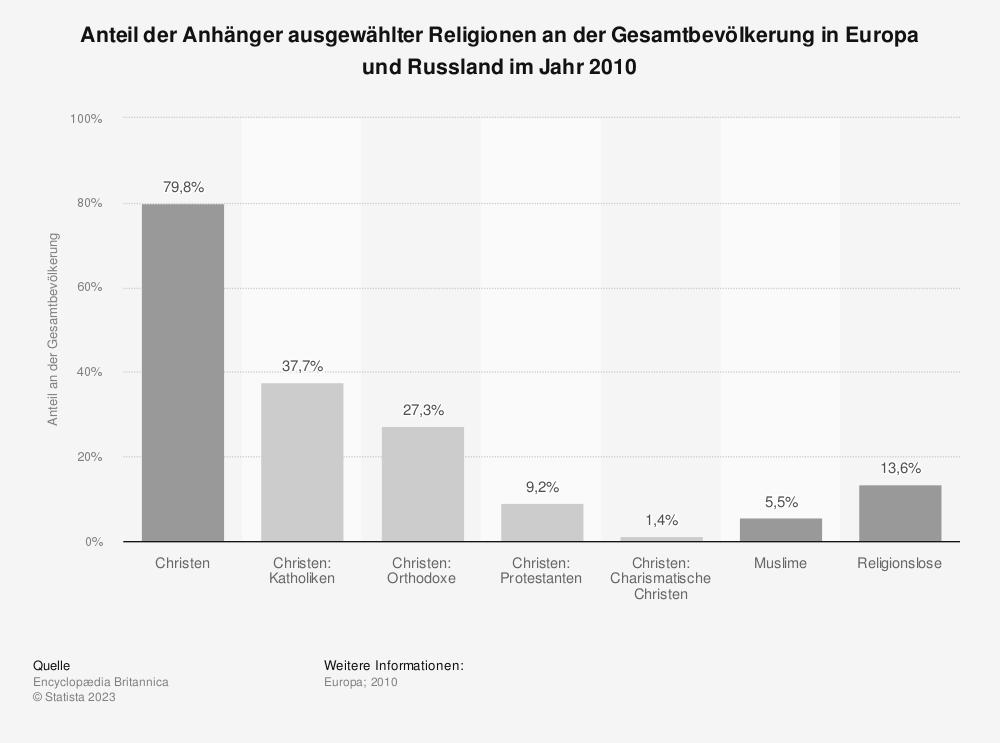 Statistik: Anteil der Anhänger ausgewählter Religionen an der Gesamtbevölkerung in Europa und Russland im Jahr 2010 | Statista
