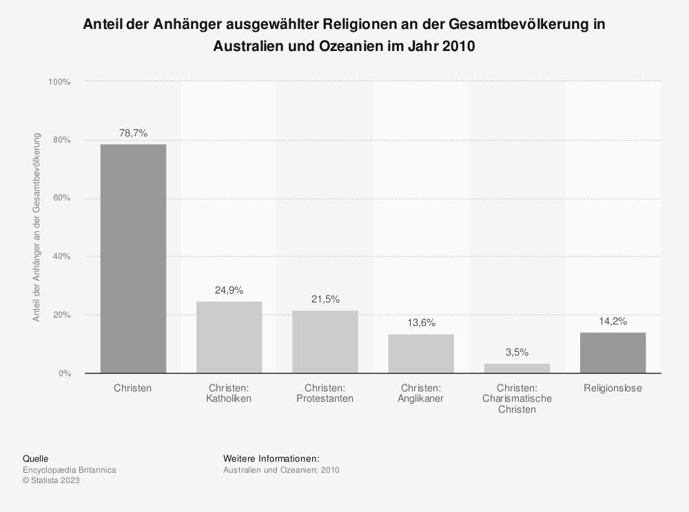 Statistik: Anteil der Anhänger ausgewählter Religionen an der Gesamtbevölkerung in Australien und Ozeanien im Jahr 2010 | Statista