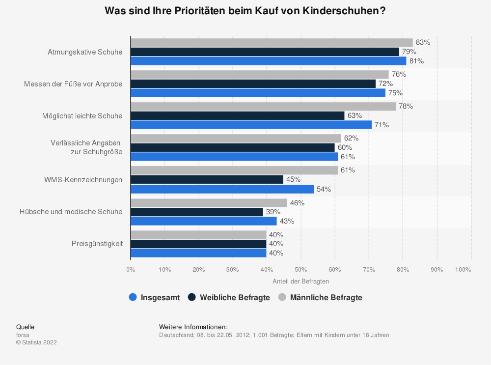 Statistik: Was sind Ihre Prioritäten beim Kauf von Kinderschuhen? | Statista