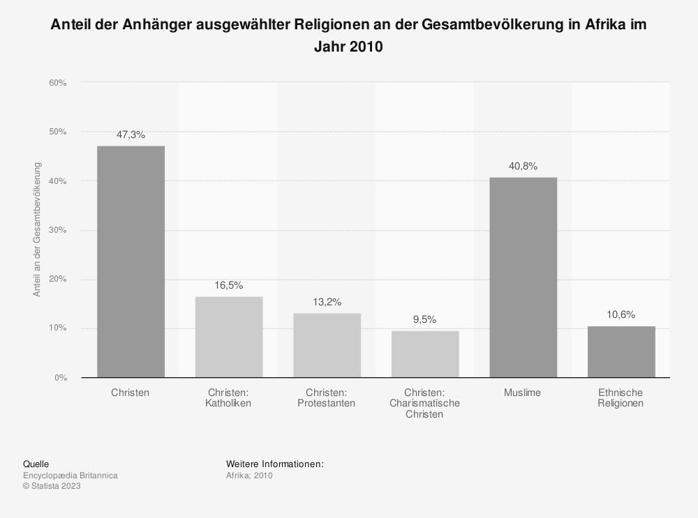 Statistik: Anteil der Anhänger ausgewählter Religionen an der Gesamtbevölkerung in Afrika im Jahr 2010 | Statista