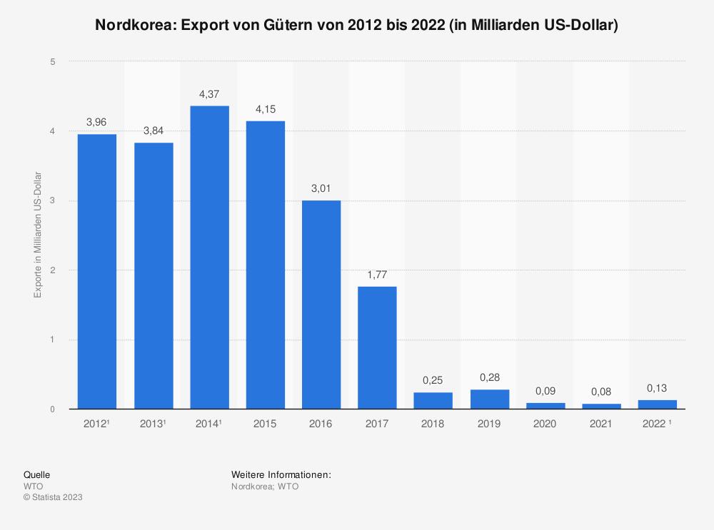 Statistik: Nordkorea: Export von Gütern von 2008 bis 2018 (in Milliarden US-Dollar) | Statista
