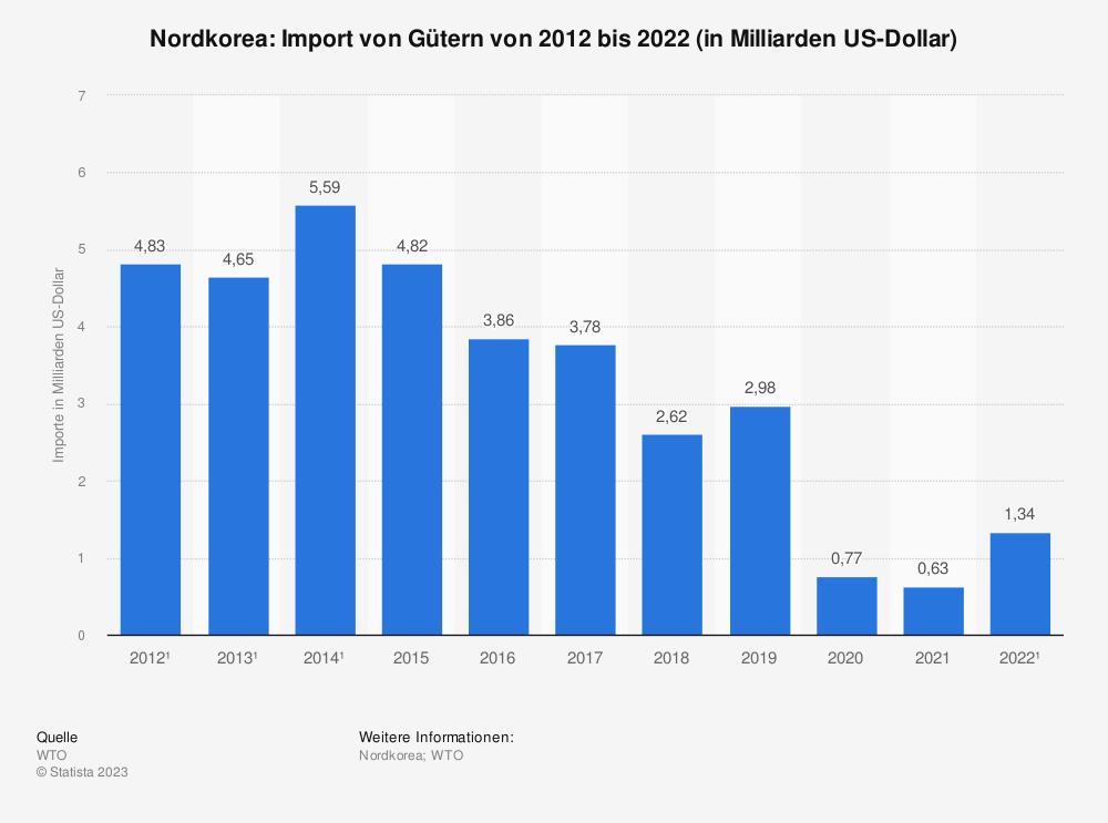 Statistik: Nordkorea: Import von Gütern von 2008 bis 2018 (in Milliarden US-Dollar) | Statista