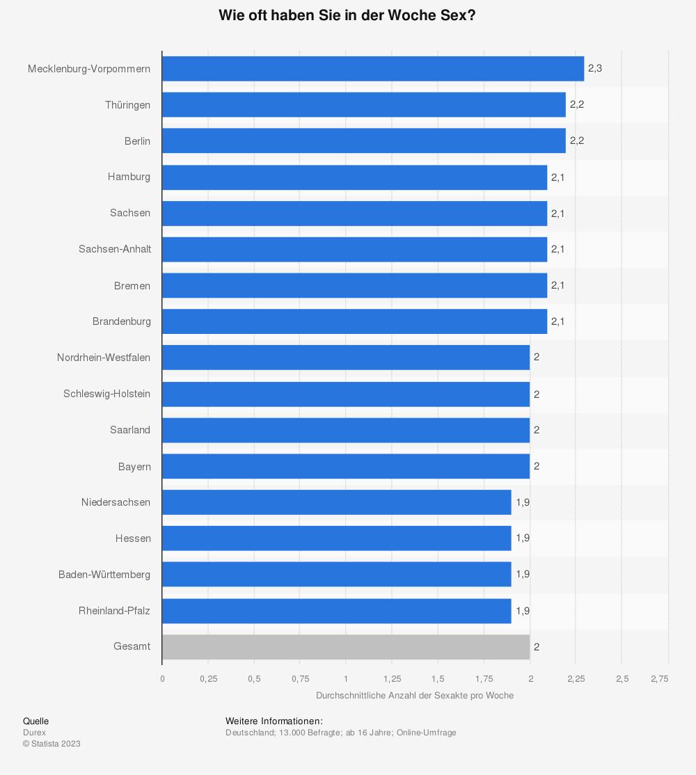 Statistik: Wie oft haben Sie in der Woche Sex? | Statista