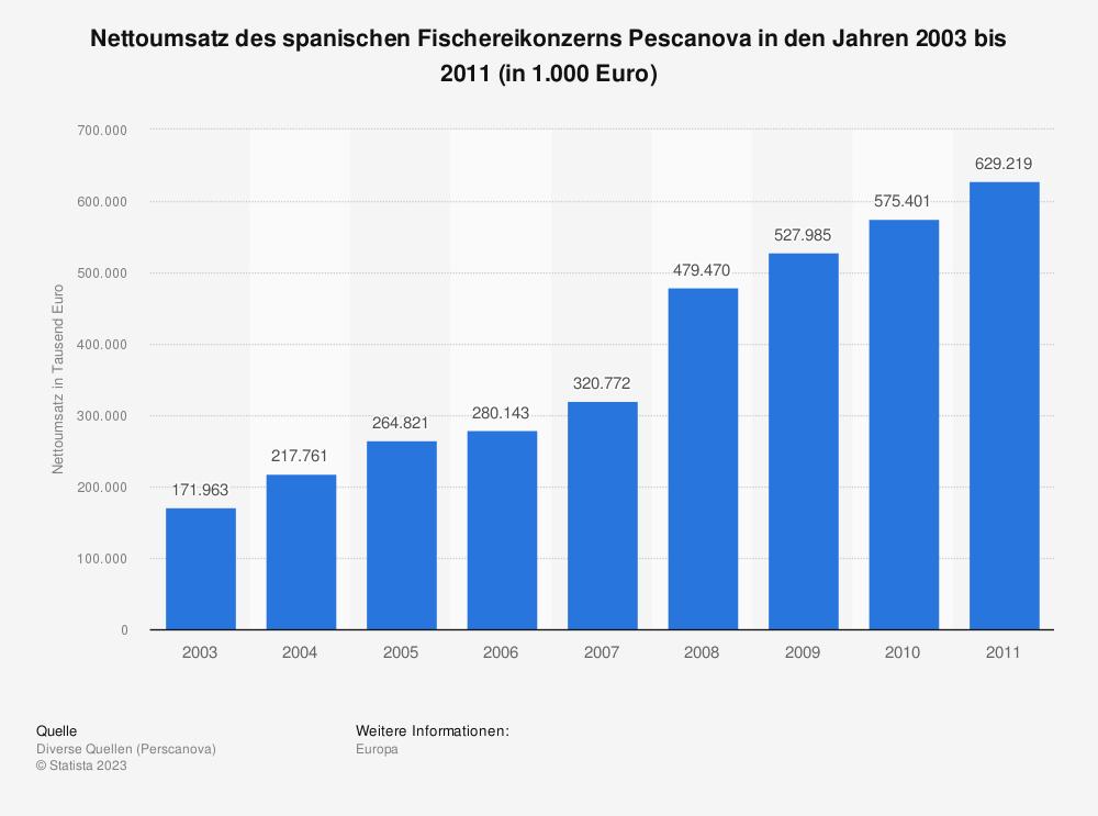 Statistik: Nettoumsatz des spanischen Fischereikonzerns Pescanova in den Jahren 2003 bis 2011 (in 1.000 Euro)   Statista