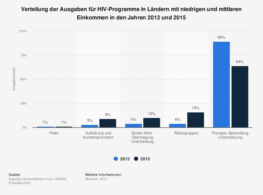 Statistik: Verteilung der Ausgaben für HIV-Programme in Ländern mit niedrigen und mittleren Einkommen in den Jahren 2012 und 2015 | Statista