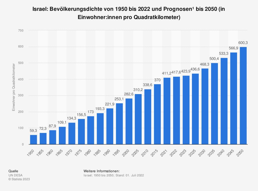 Statistik: Israel: Bevölkerungsdichte von 2008 bis 2018 (in Einwohner pro Quadratkilometer) | Statista