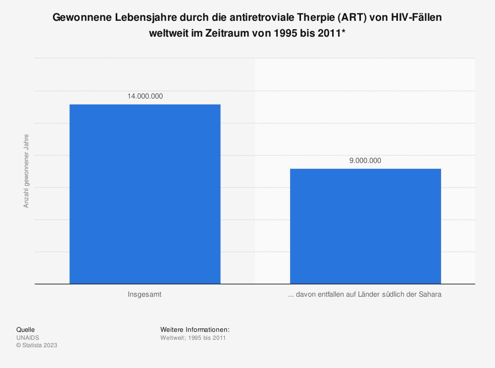 Statistik: Gewonnene Lebensjahre durch die antiretroviale Therpie (ART) von HIV-Fällen weltweit im Zeitraum von 1995 bis 2011* | Statista