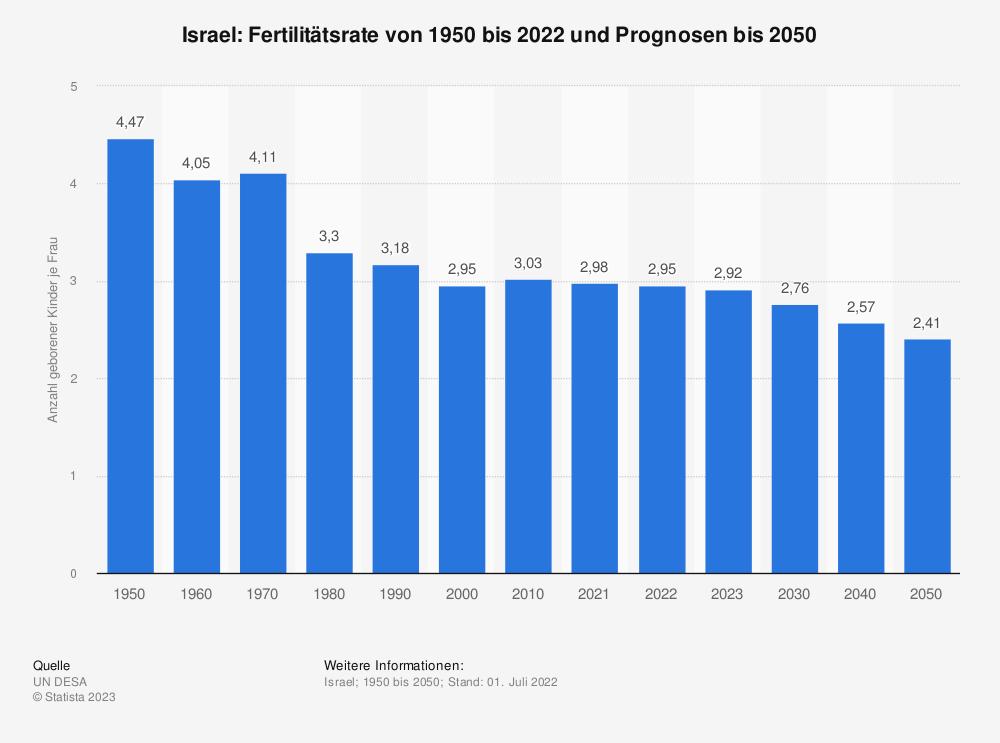 Statistik: Israel: Fertilitätsrate von 2007 bis 2017 | Statista