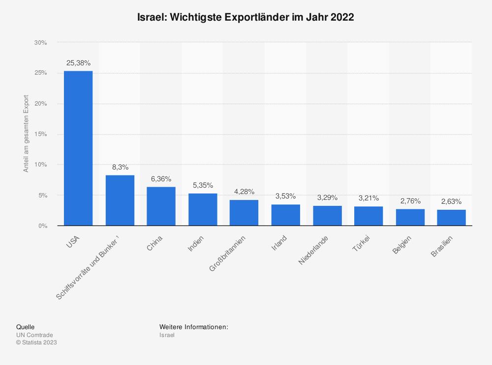 Statistik: Israel: Wichtigste Exportländer im Jahr 2017 | Statista