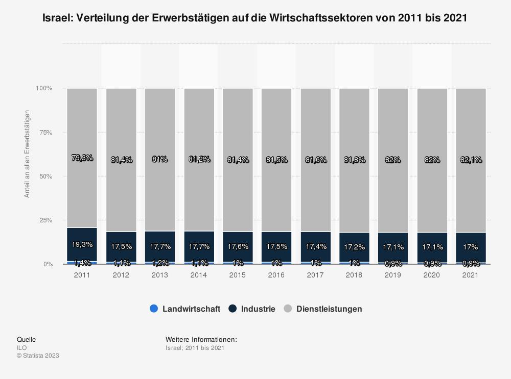 Statistik: Israel: Verteilung der Erwerbstätigen auf die Wirtschaftssektoren von 2008 bis 2018 | Statista