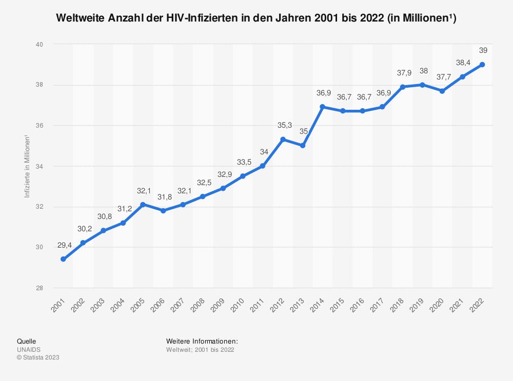 Statistik: Weltweite Anzahl der HIV-Infizierten in den Jahren 2001 bis 2019 (in Millionen) | Statista