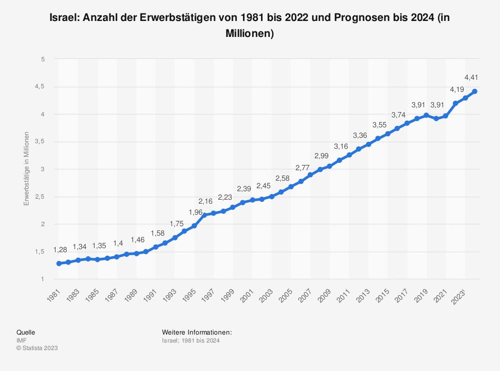 Statistik: Israel: Anzahl der Erwerbstätigen von 1980 bis 2018 und Prognosen bis 2020 (in Millionen) | Statista