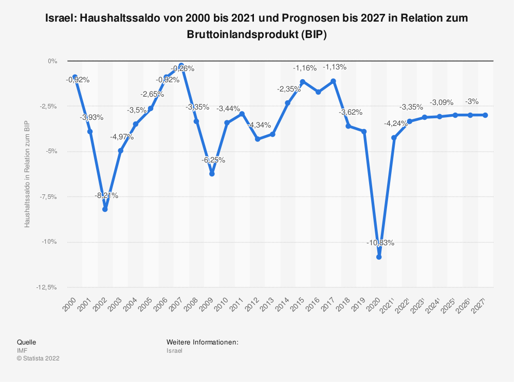 Statistik: Israel: Haushaltssaldo von 2008 bis 2018 in Relation zum Bruttoinlandsprodukt (BIP)   Statista