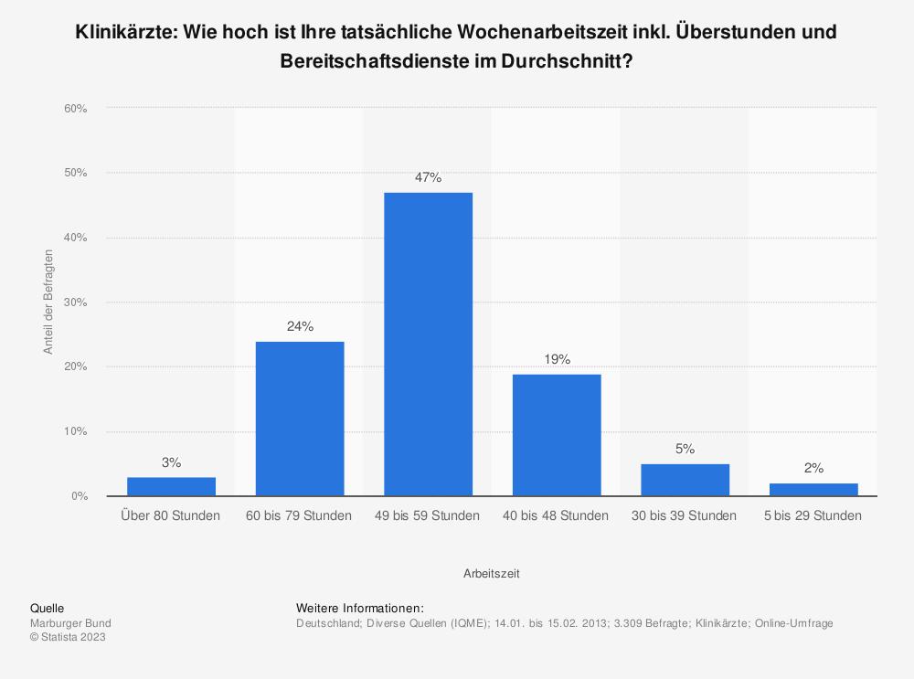 Statistik: Klinikärzte: Wie hoch ist Ihre tatsächliche Wochenarbeitszeit inkl. Überstunden und Bereitschaftsdienste im Durchschnitt? | Statista