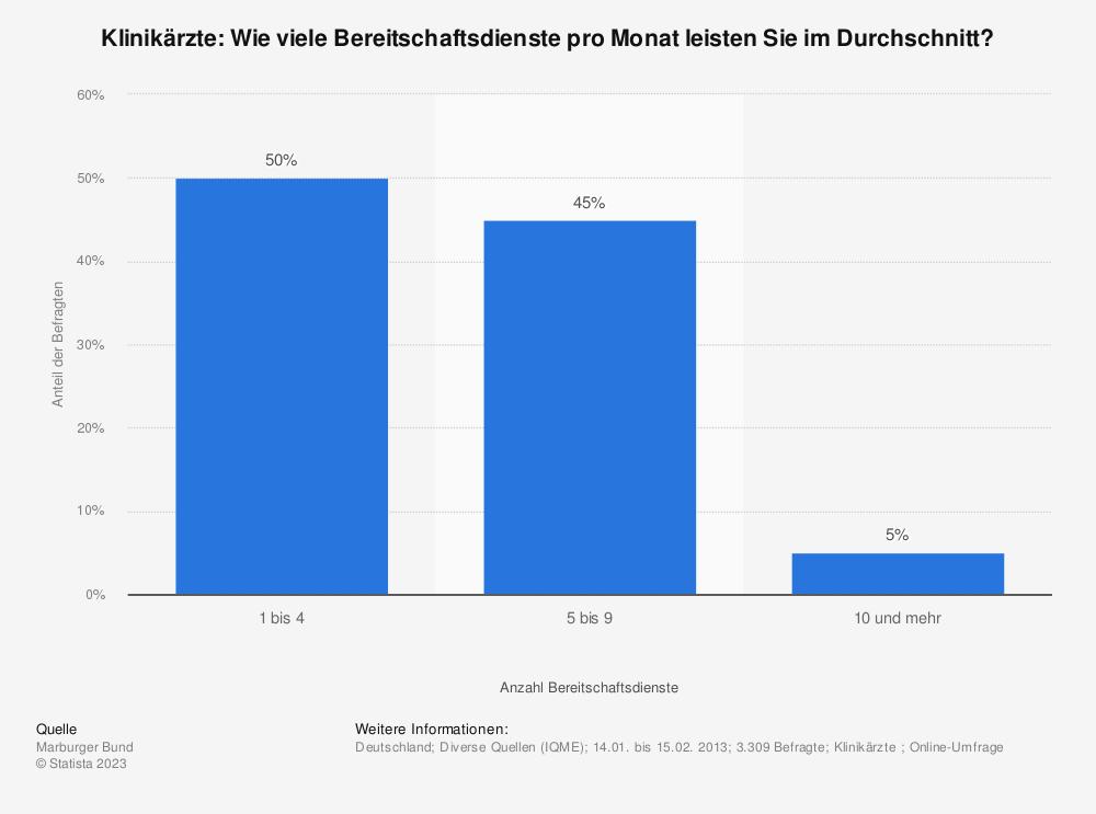 Statistik: Klinikärzte: Wie viele Bereitschaftsdienste pro Monat leisten Sie im Durchschnitt? | Statista