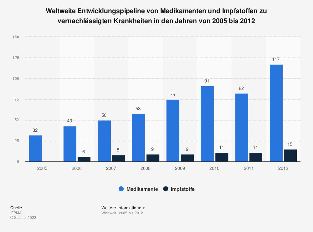 Statistik: Weltweite Entwicklungspipeline von Medikamenten und Impfstoffen zu vernachlässigten Krankheiten in den Jahren von 2005 bis 2012 | Statista