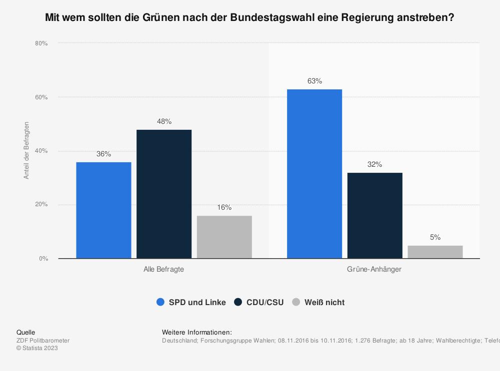 Statistik: Mit wem sollten die Grünen nach der Bundestagswahl eine Regierung anstreben? | Statista