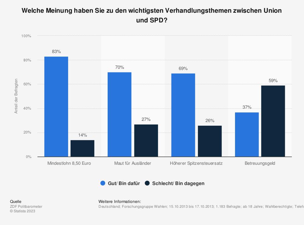 Statistik: Welche Meinung haben Sie zu den wichtigsten Verhandlungsthemen zwischen Union und SPD? | Statista