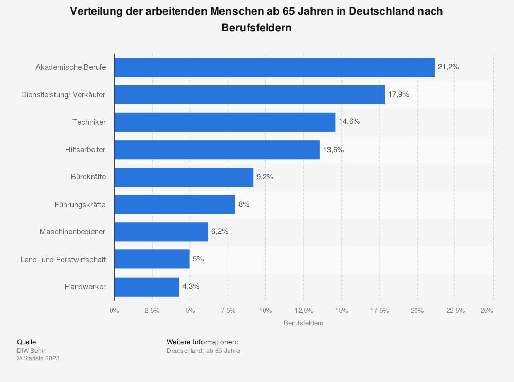 Statistik: Verteilung der arbeitenden Menschen ab 65 Jahren in Deutschland nach Berufsfeldern | Statista
