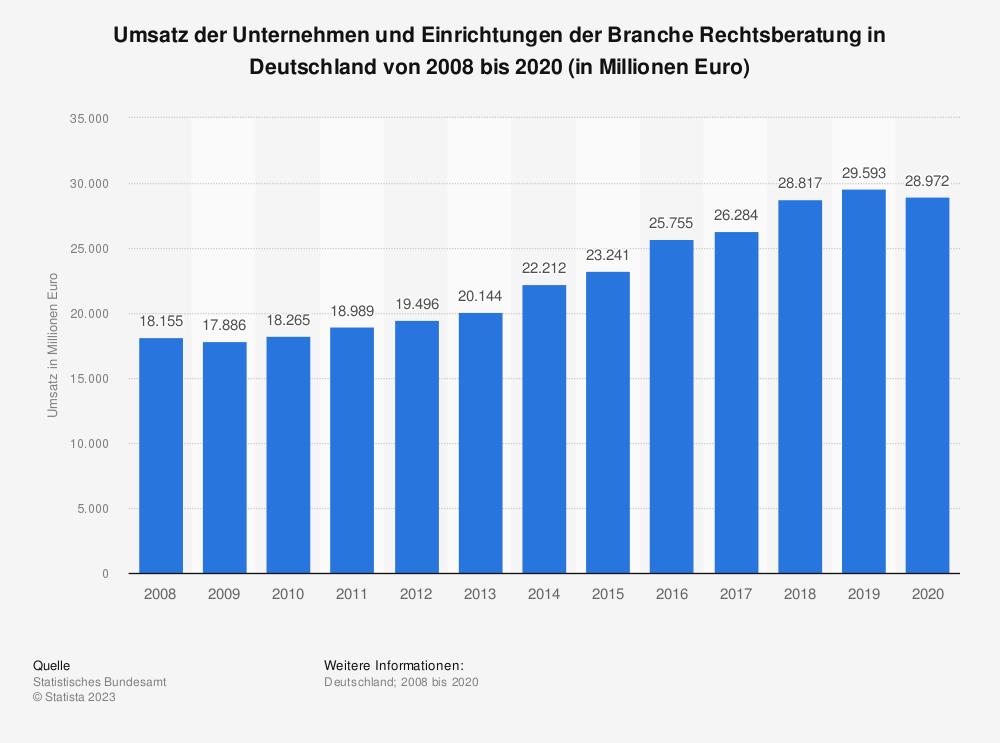 Statistik: Umsatz der Unternehmen und Einrichtungen der Branche Rechtsberatung in Deutschland von 2006 bis 2016 (in Millionen Euro) | Statista