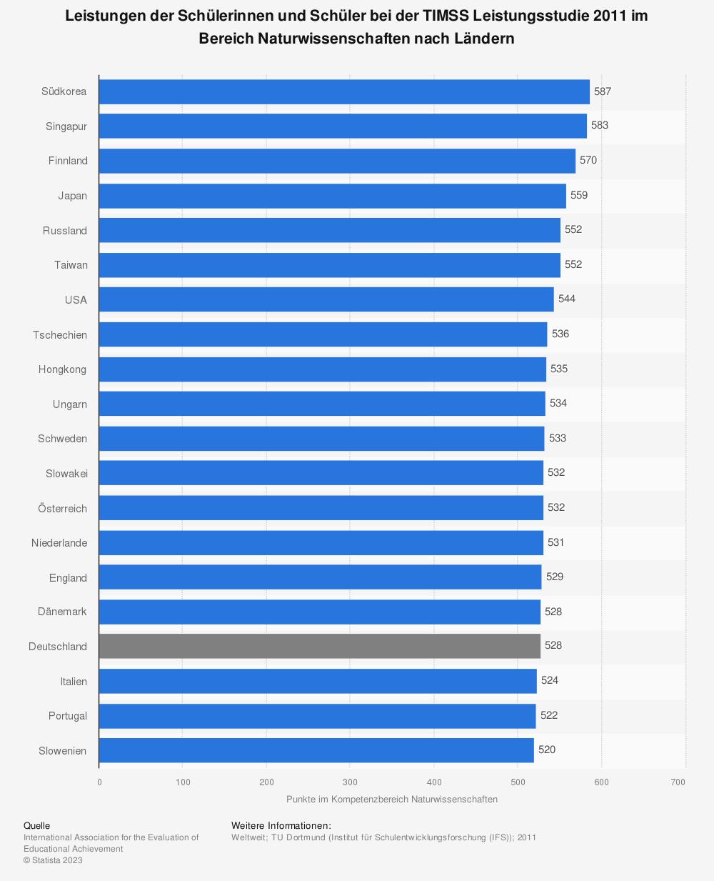 Statistik: Leistungen der Schülerinnen und Schüler bei der TIMSS Leistungsstudie 2011 im Bereich Naturwissenschaften nach Ländern | Statista