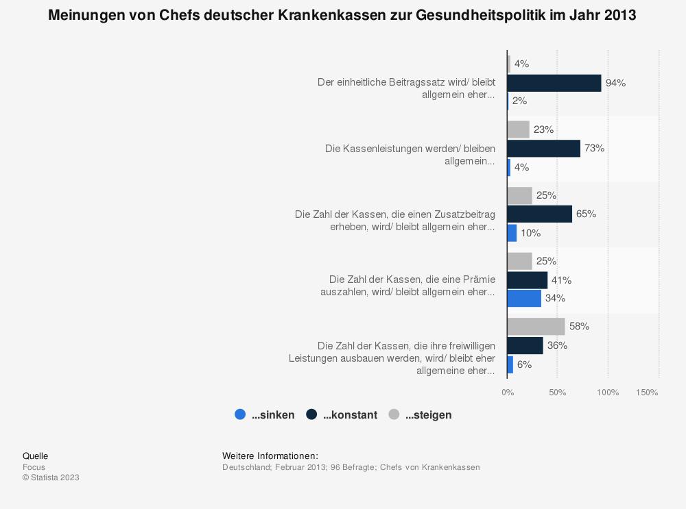 Statistik: Meinungen von Chefs deutscher Krankenkassen zur Gesundheitspolitik im Jahr 2013 | Statista