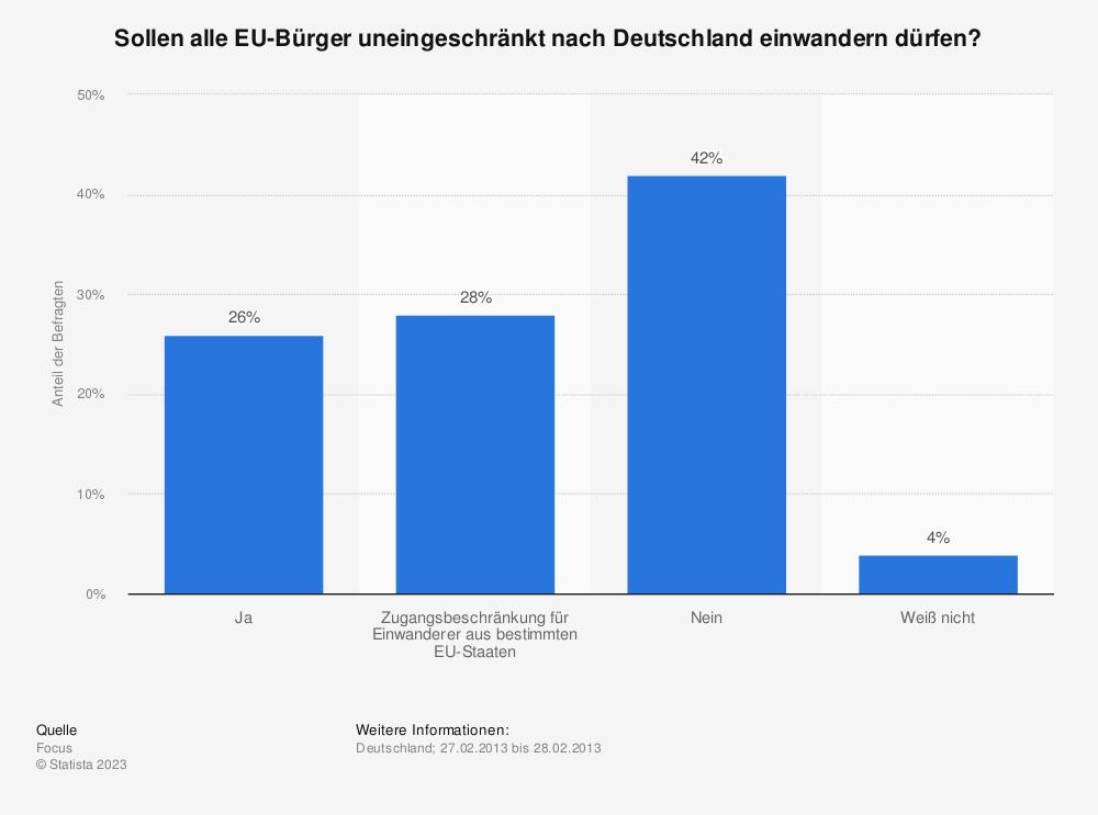 Statistik: Sollen alle EU-Bürger uneingeschränkt nach Deutschland einwandern dürfen? | Statista
