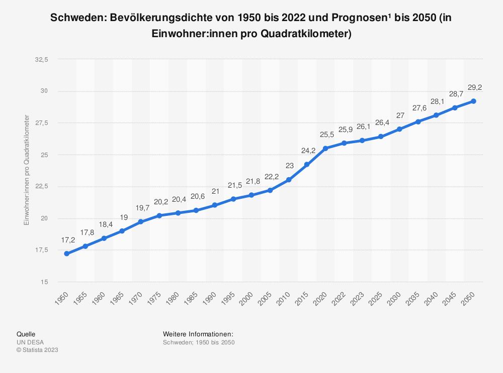 Statistik: Schweden: Bevölkerungsdichte von 2008 bis 2018 (in Einwohner pro Quadratkilometer) | Statista